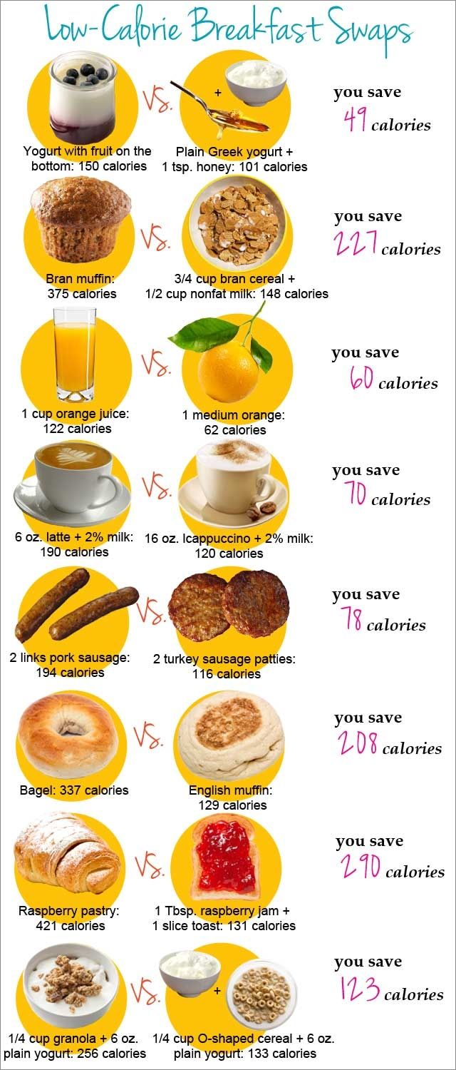 Low Calorie Breakfast Substitutions