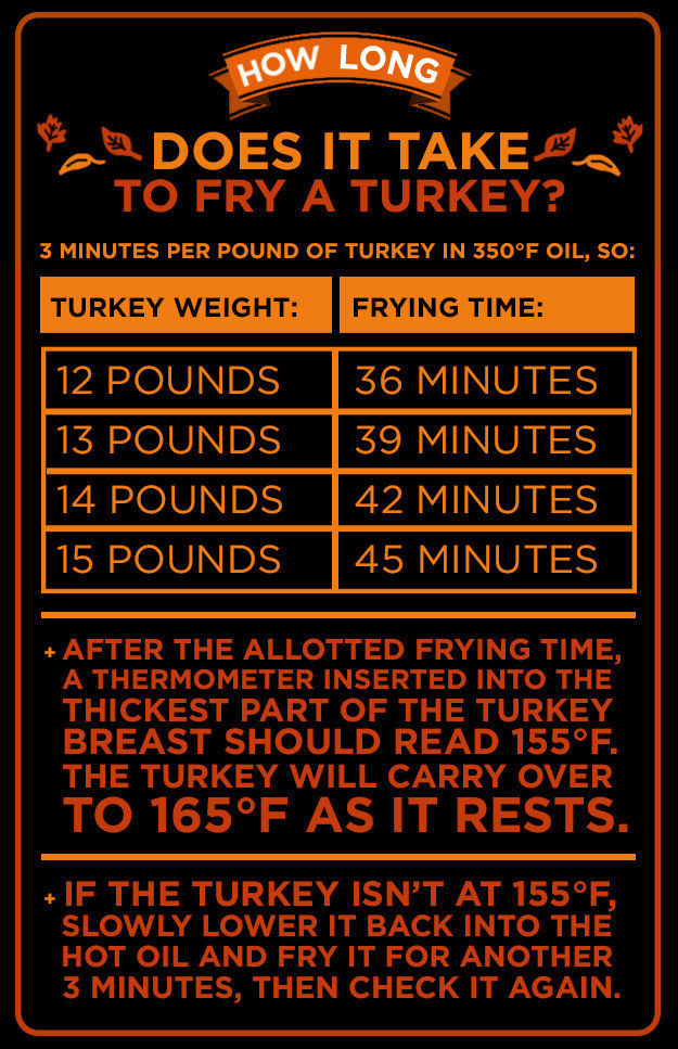 Deep Frying A Turkey Pictures Photos And Images For