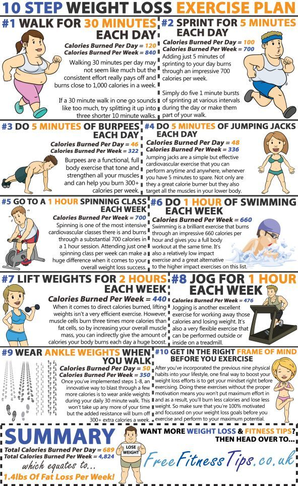 weight loss plan and program: