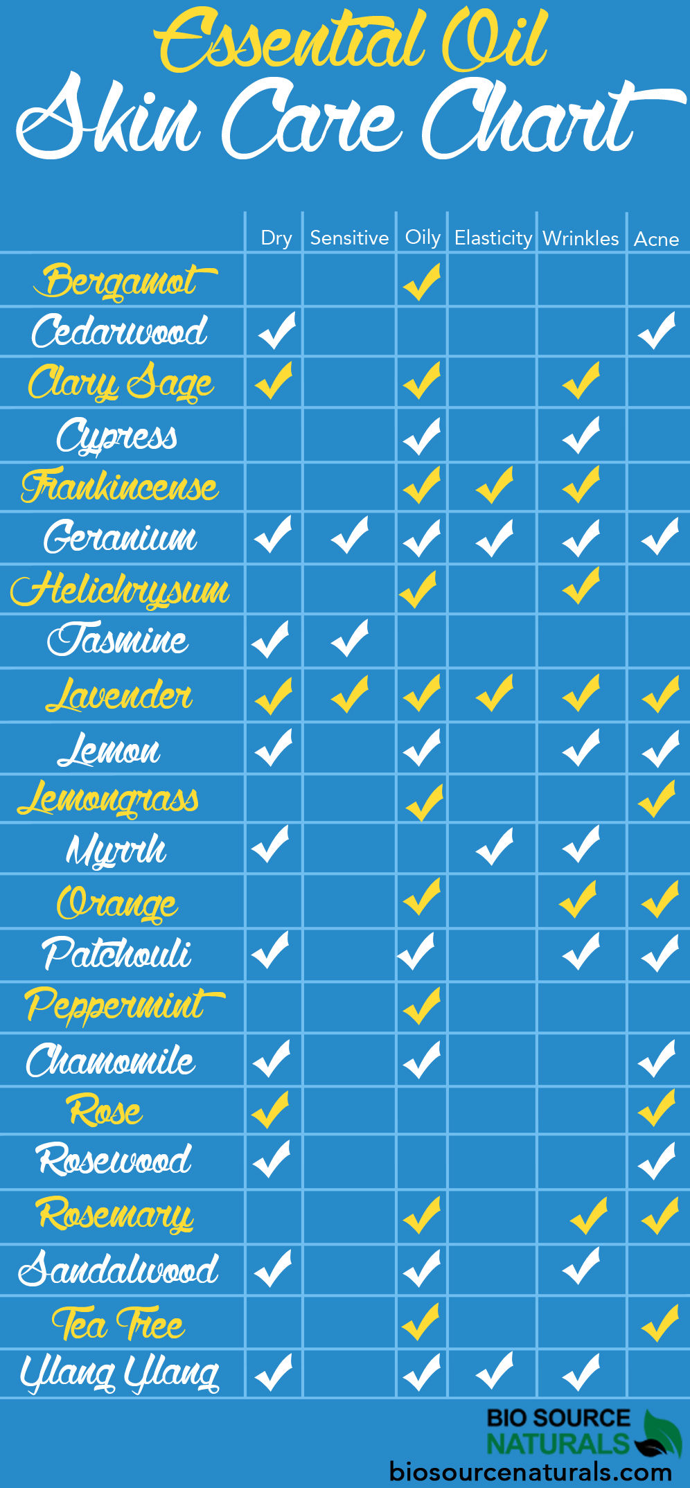 Essential oil skin care chart pictures photos and images for facebook tumblr pinterest and - The best oils for the skin ...