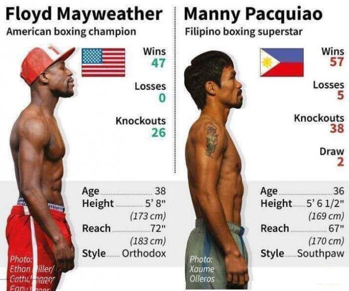 Floyd mayweather and manny pacquiao stats pictures photos and images