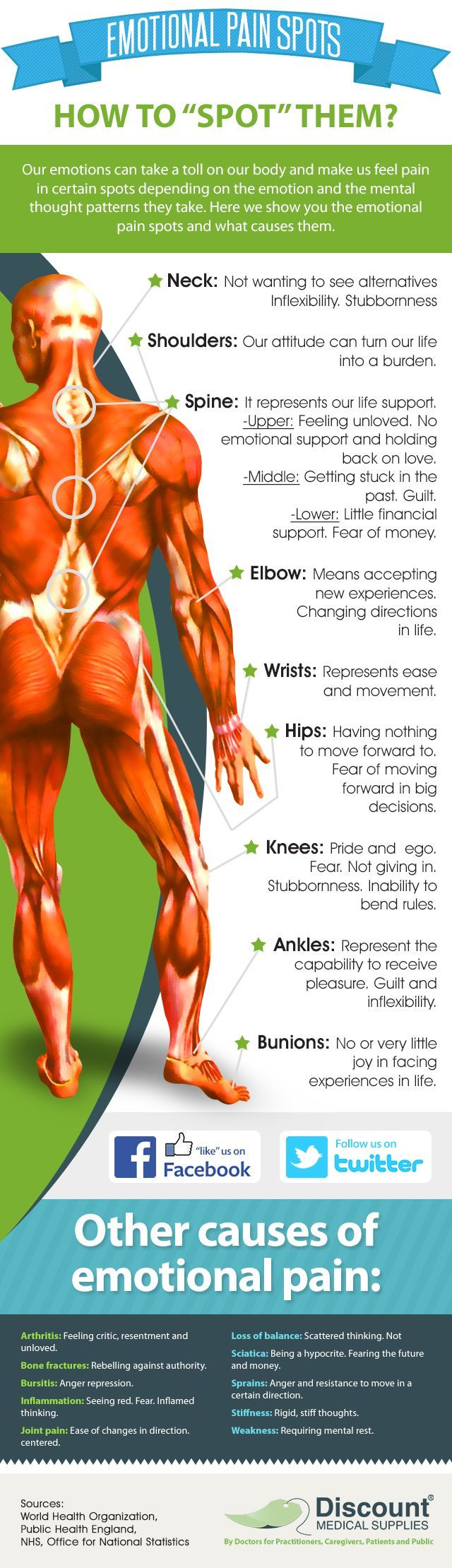 Emotional Pain Areas On The Body And How To Spot Them