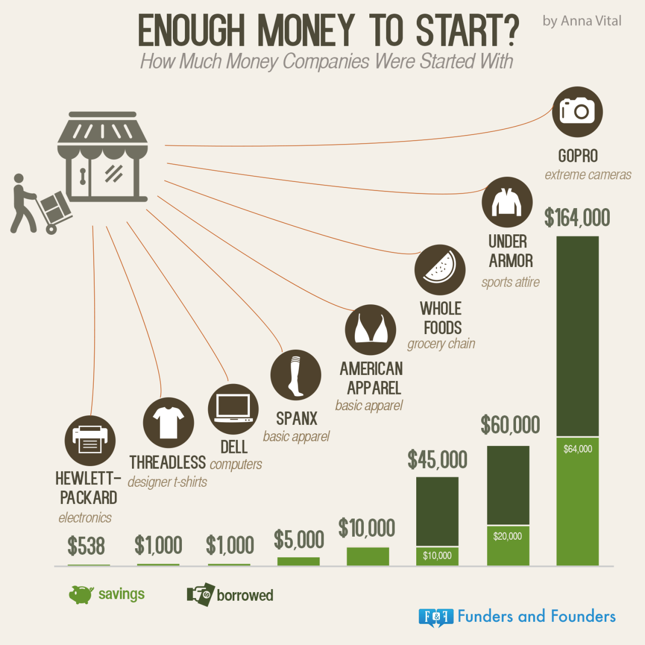 How Much Money Successful Companies Started With Pictures