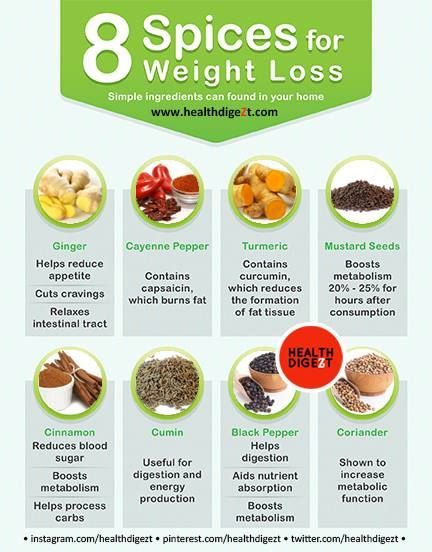 8 Spices For Weight Loss Pictures Photos And Images For