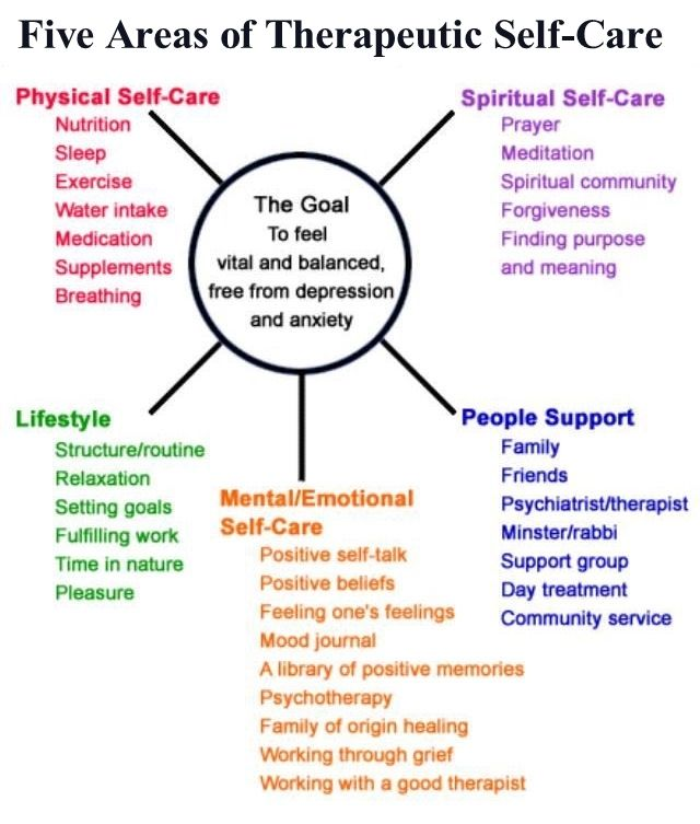 Five Areas Of Therapeutic Self-Care To Heal From Anxiety ...