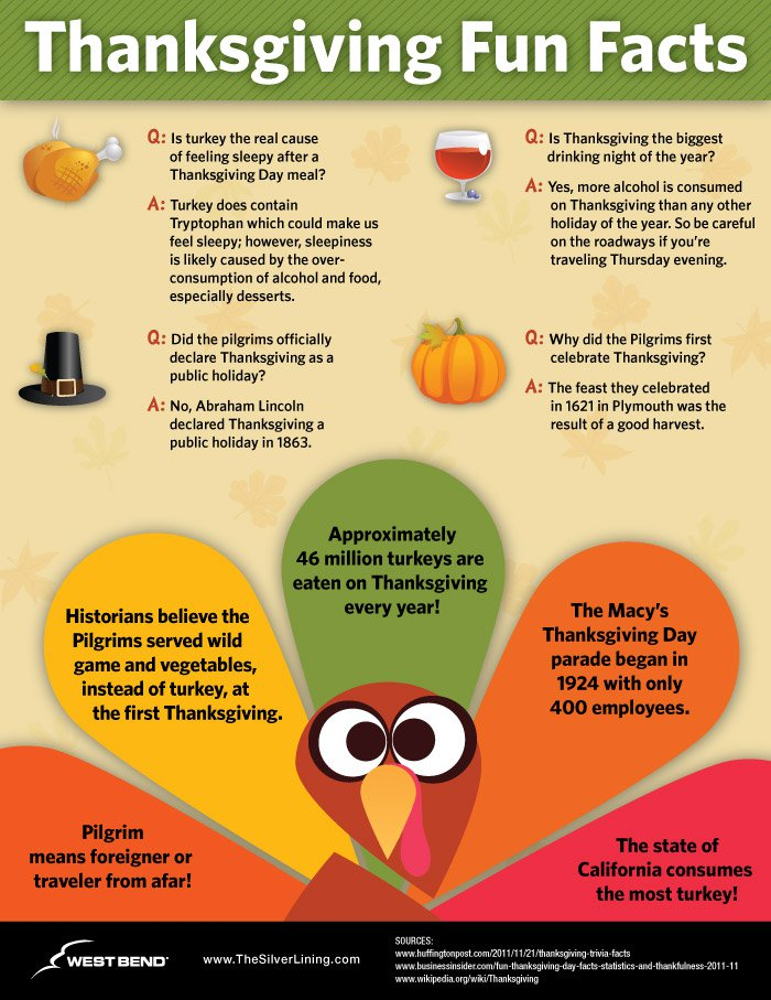 Thanksgiving Fun Facts Pictures Photos And Images For