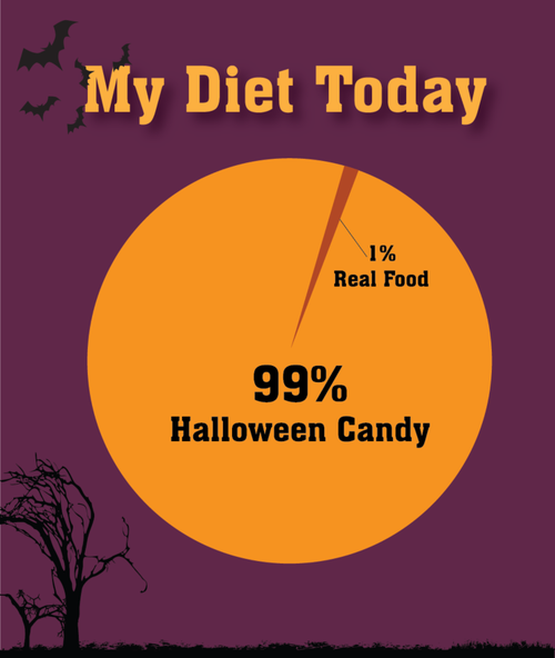 My Diet Today Pictures, Photos, and Images for Facebook, Tumblr, Pinterest, a...