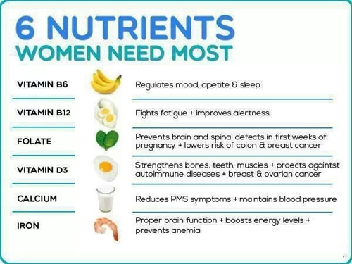 Daily Nutrients Women Need