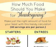 How much should you make for Thanksgiving