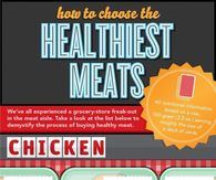 How to chose the healthiest meats